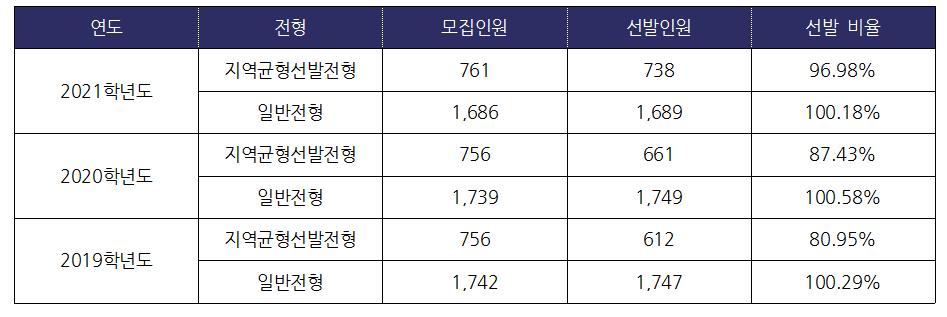 서울대 2019, 2020, 2022학년도 모집단위 선발인원(출처-서울대 입학처)