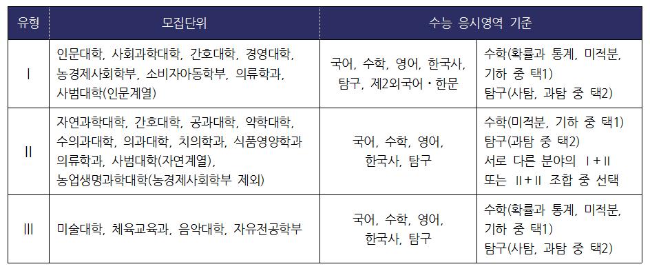 서울대 2022학년도 수능 응시영역기준(출처-서울대 입학처)